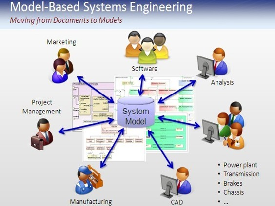 Systems Engineering in CAD