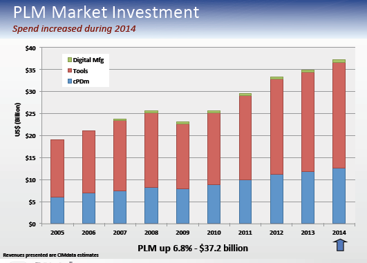 plm market size Global product lifecycle management (plm) market 2017 growth, size, share, demand, trends and forecast 2022.