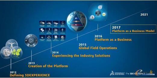 Dassault Systemes The New Era Of 3dexperince Eworksglobal